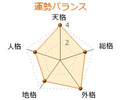 藤田真理子 の画数・良運