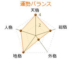 藤田和育 の画数・良運