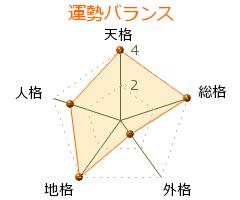 副田義也 の画数・良運